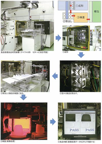 食品容器用良品判別システム(画像処理)